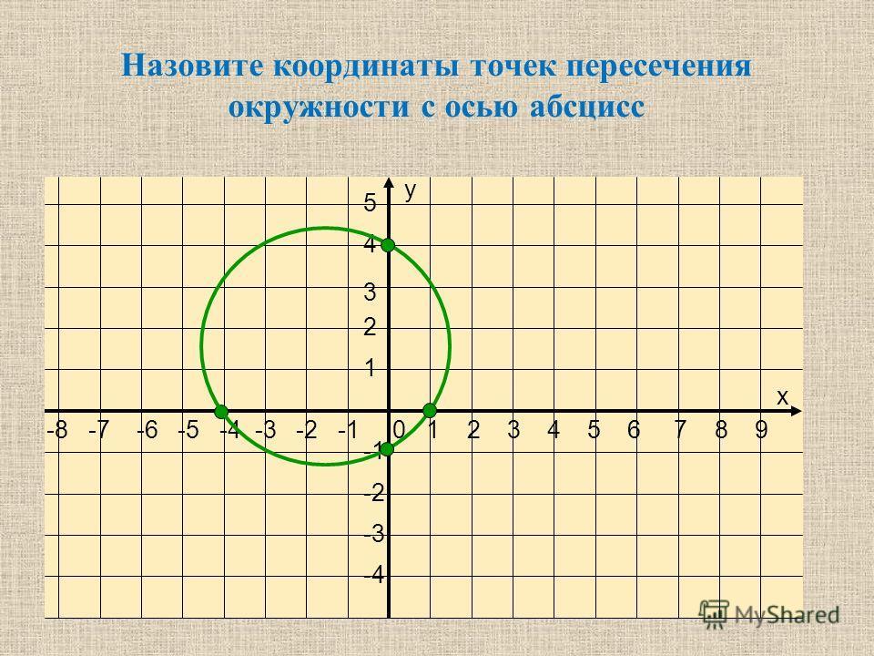 -8 -7 -6 -5 -4 -3 -2 -1 0 1 2 3 4 5 6 7 8 9 5 4 3 2 1 -2 -3 -4 х у Назовите координаты точек пересечения окружности с осью абсцисс