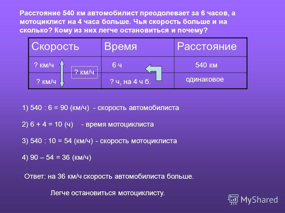 СкоростьВремяРасстояние ? км/ч 6 ч ? ч, на 4 ч б. 540 км одинаковое 1) 540 : 6 = 90 (км/ч)- скорость автомобилиста 2) 6 + 4 = 10 (ч)- время мотоциклиста 3) 540 : 10 = 54 (км/ч)- скорость мотоциклиста 4) 90 – 54 = 36 (км/ч) Ответ: на 36 км/ч скорость