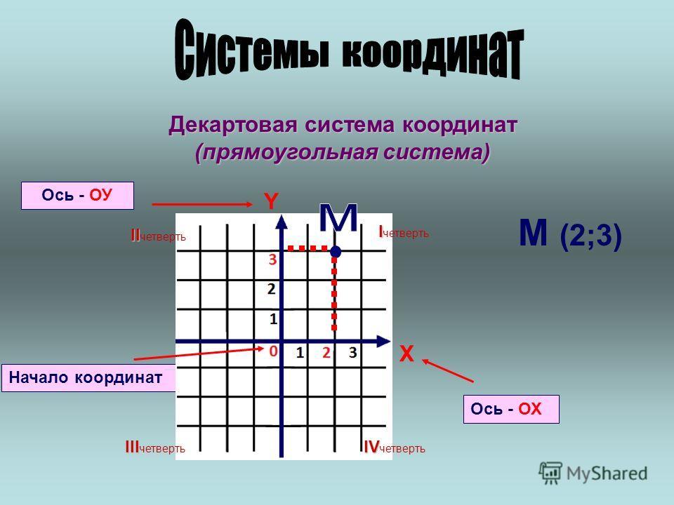 Декартовая система координат (прямоугольная система) Начало координат Ось - ОХ Ось - ОУ X Y I I четверть II II четверть III III четверть IV IV четверть М (2;3)