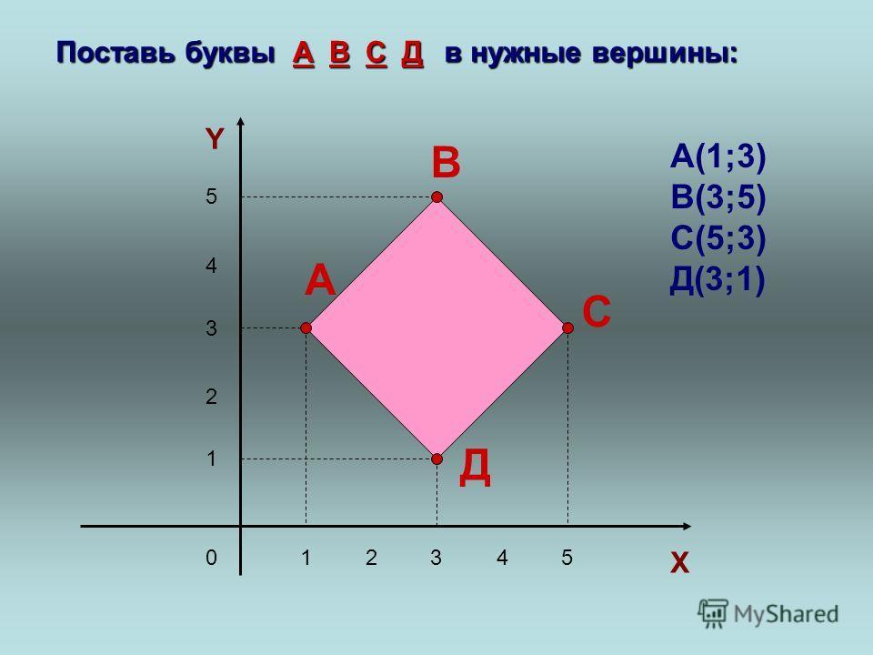 Поставь буквы в нужные вершины: 14325 4 3 2 1 5 X Y 0 А Д С В В А Д С А(1;3) В(3;5) С(5;3) Д(3;1)