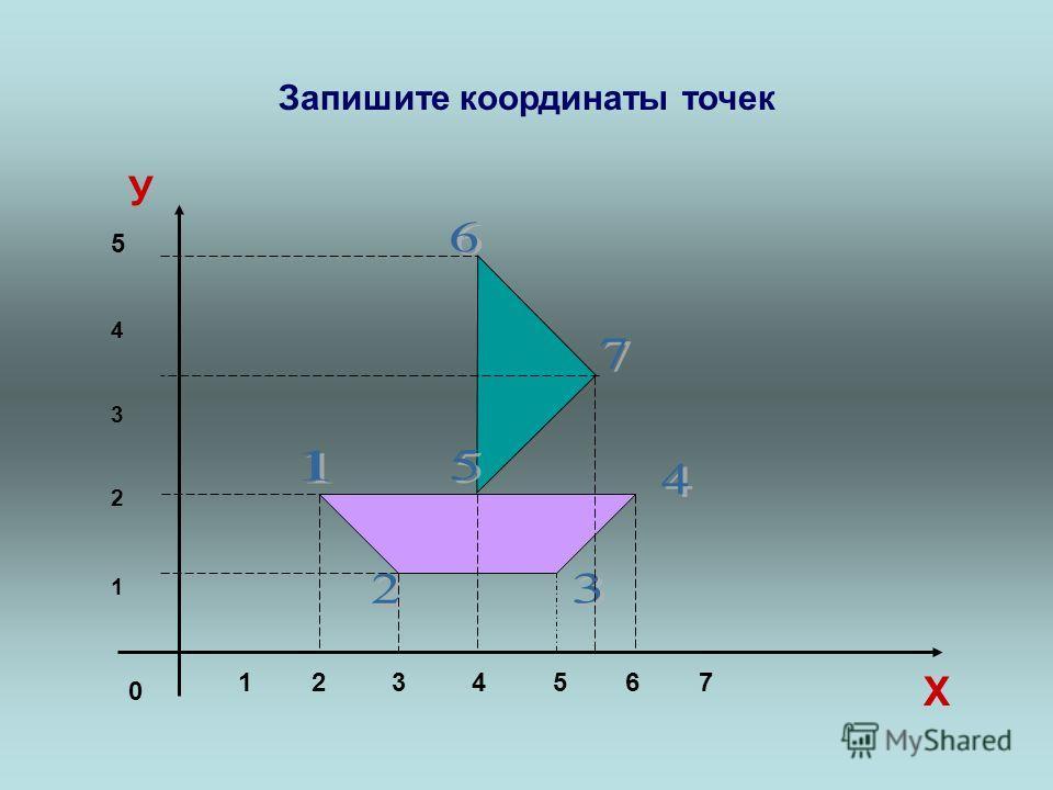 Запишите координаты точек 0 1 2 3 4 5 6 7 5432154321 Х У