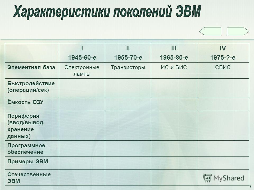 3 I 1945-60-е II 1955-70-е III 1965-80-е IV 1975-?-е Элементная базаЭлектронные лампы ТранзисторыИС и БИССБИС Быстродействие (операций/сек) Ёмкость ОЗУ Периферия (ввод/вывод, хранение данных) Программное обеспечение Примеры ЭВМ Отечественные ЭВМ