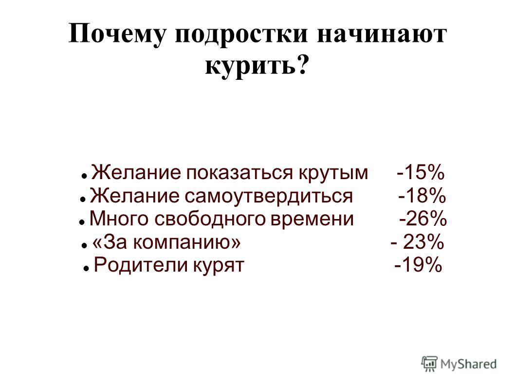 Почему подростки начинают курить? Желание показаться крутым -15% Желание самоутвердиться -18% Много свободного времени -26% «За компанию» - 23% Родители курят -19%