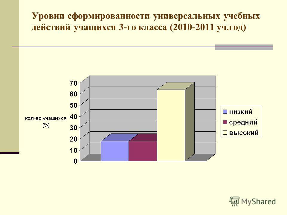 Уровни сформированности универсальных учебных действий учащихся 3-го класса (2010-2011 уч.год)
