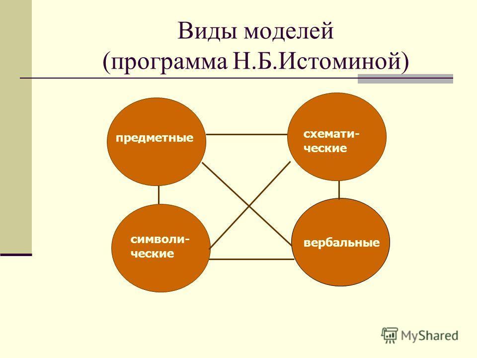 Виды моделей (программа Н.Б.Истоминой) предметные схемати- ческие символи- ческие вербальные