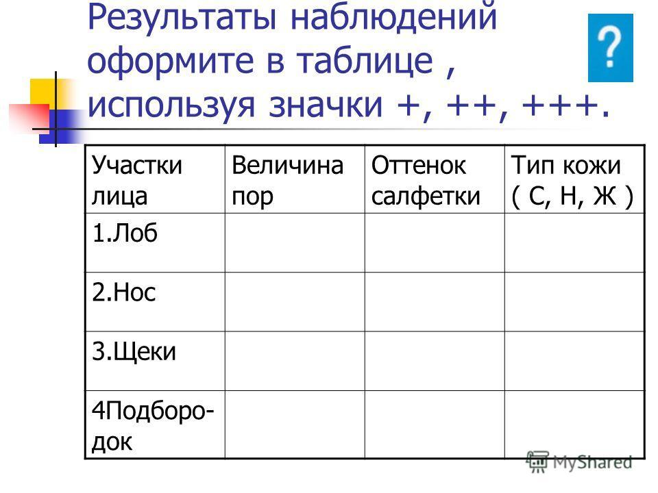 Результаты наблюдений оформите в таблице, используя значки +, ++, +++. Участки лица Величина пор Оттенок салфетки Тип кожи ( С, Н, Ж ) 1.Лоб 2.Нос 3.Щеки 4Подборо- док