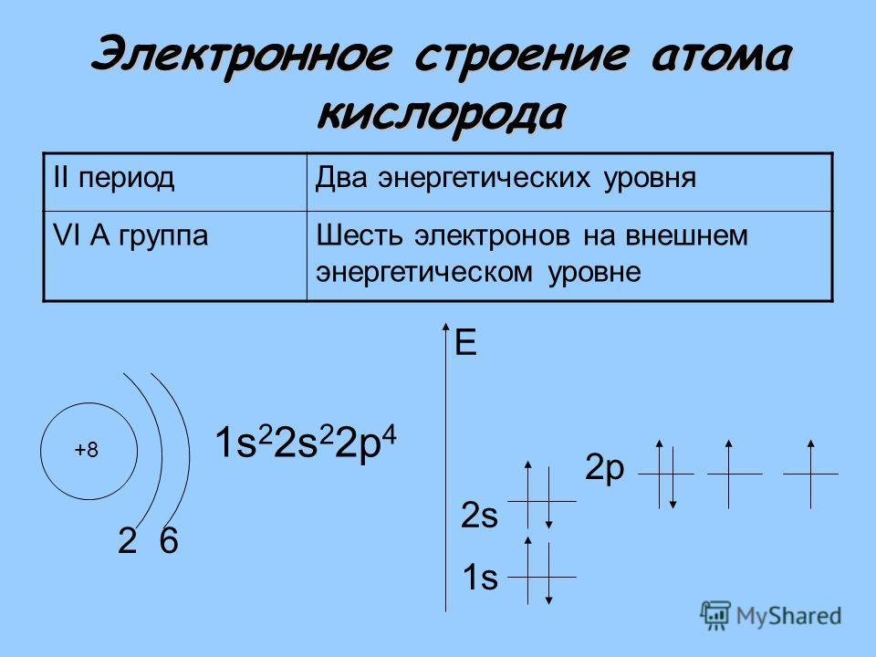 Электронное строение атома кислорода II периодДва энергетических уровня VI А группаШесть электронов на внешнем энергетическом уровне +8 2 1s 2 2s 2 2р 4 1s E 6 2s2s 2р