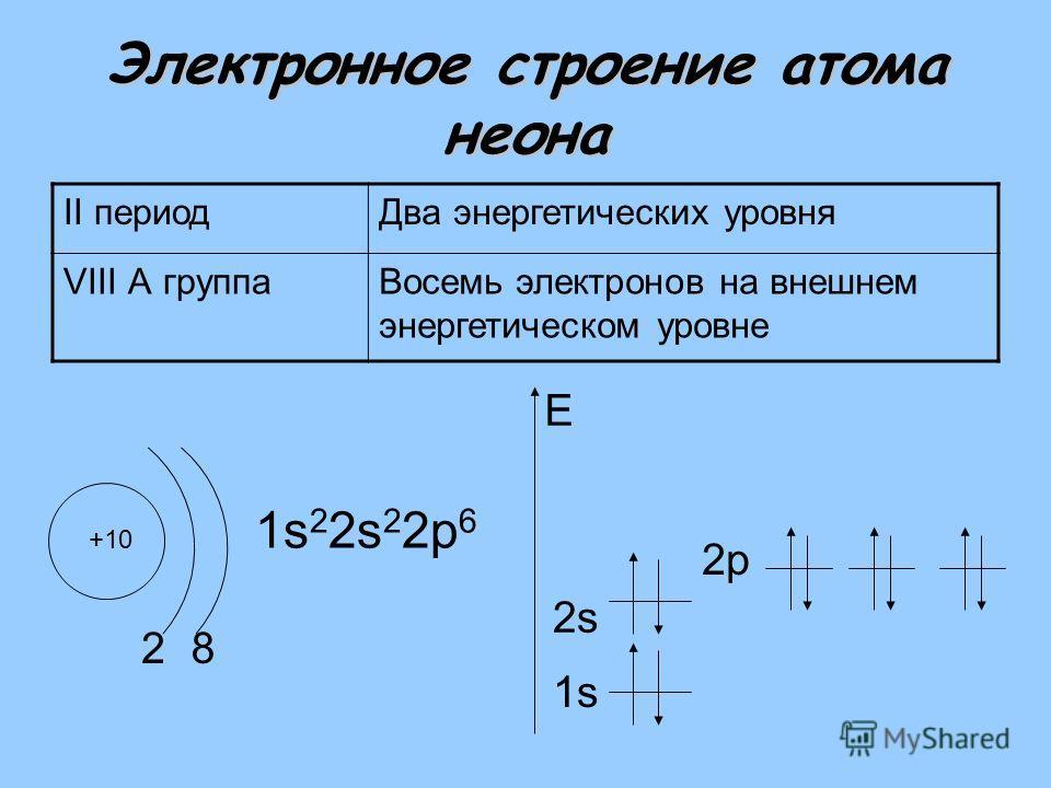 Электронное строение атома неона II периодДва энергетических уровня VIII А группаВосемь электронов на внешнем энергетическом уровне +10 2 1s 2 2s 2 2р 6 1s E 8 2s2s 2р