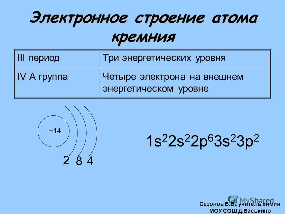 Электронное строение атома кремния III периодТри энергетических уровня IV А группаЧетыре электрона на внешнем энергетическом уровне +14 2 1s 2 2s 2 2р 6 3s 2 3р 2 84 Сазонов В.В., учитель химии МОУ СОШ д.Васькино