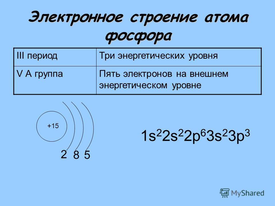 Электронное строение атома фосфора III периодТри энергетических уровня V А группаПять электронов на внешнем энергетическом уровне +15 2 1s 2 2s 2 2р 6 3s 2 3р 3 85