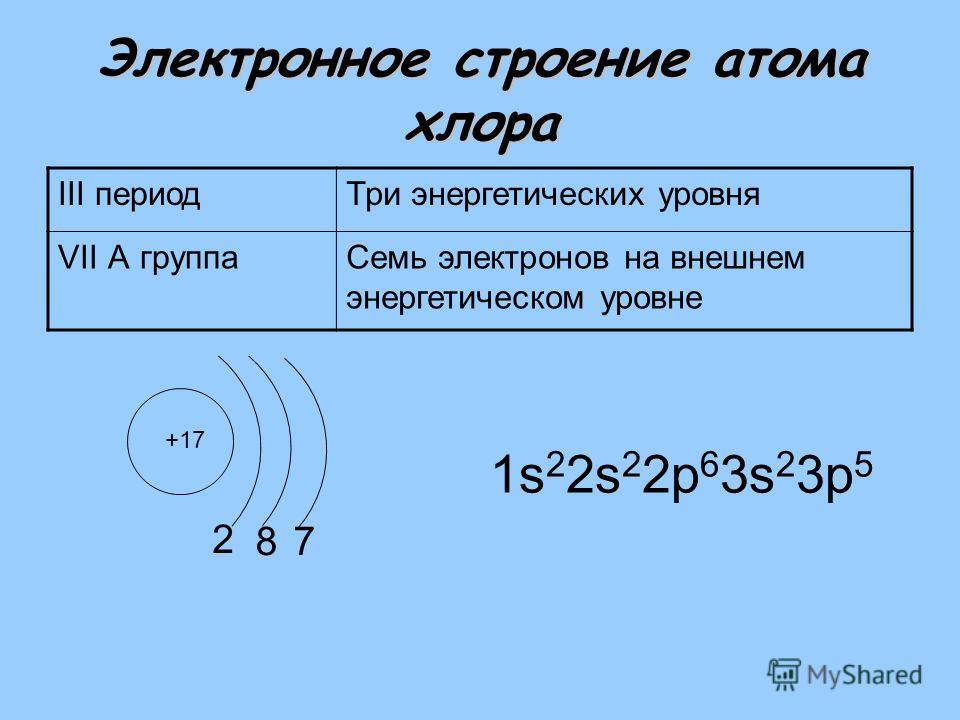 Электронное строение атома хлора III периодТри энергетических уровня VII А группаСемь электронов на внешнем энергетическом уровне +17 2 1s 2 2s 2 2р 6 3s 2 3р 5 87