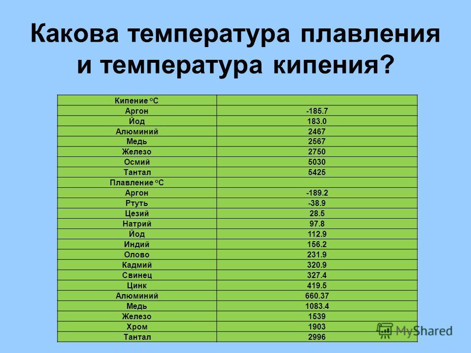 Какова температура плавления и температура кипения? Кипение о С Аргон-185.7 Йод183.0 Алюминий2467 Медь2567 Железо2750 Осмий5030 Тантал5425 Плавление о С Аргон-189.2 Ртуть-38.9 Цезий28.5 Натрий97.8 Йод112.9 Индий156.2 Олово231.9 Кадмий320.9 Свинец327.