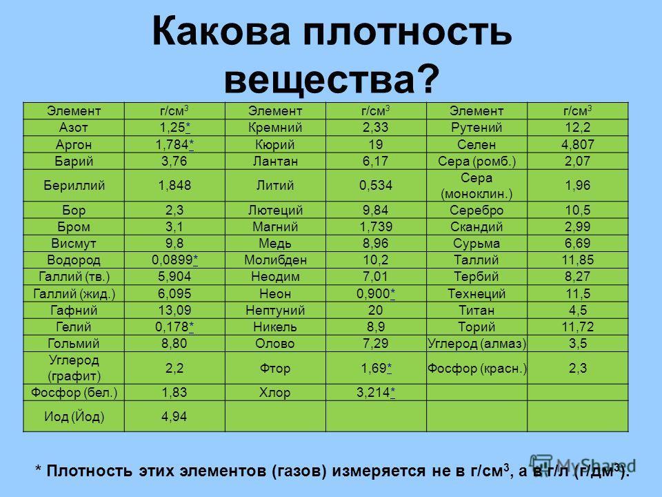 Какова плотность вещества? Элементг/см 3 Элементг/см 3 Элементг/см 3 Азот1,25**Кремний2,33Рутений12,2 Аргон1,784**Кюрий19Селен4,807 Барий3,76Лантан6,17Сера (ромб.)2,07 Бериллий1,848Литий0,534 Сера (моноклин.) 1,96 Бор2,3Лютеций9,84Серебро10,5 Бром3,1