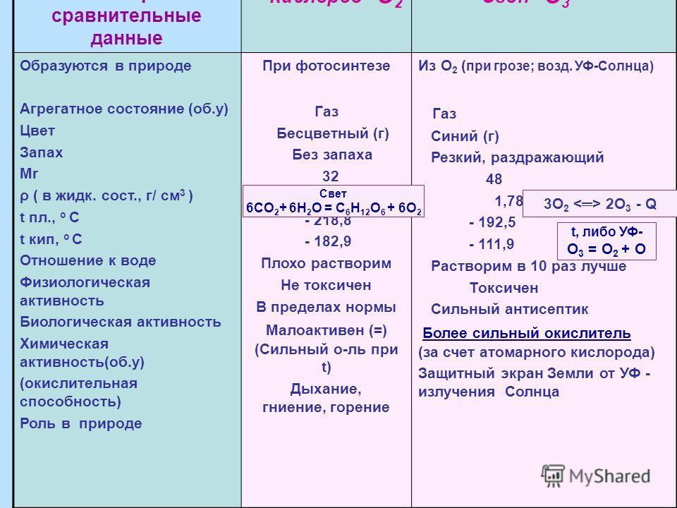 Некоторые сравнительные данные Кислород - О 2 Озон - О 3 Образуются в природе Агрегатное состояние (об.у) Цвет Запах Мr ρ ( в жидк. сост., г/ см 3 ) t пл., o C t кип, o C Отношение к воде Физиологическая активность Биологическая активность Химическая