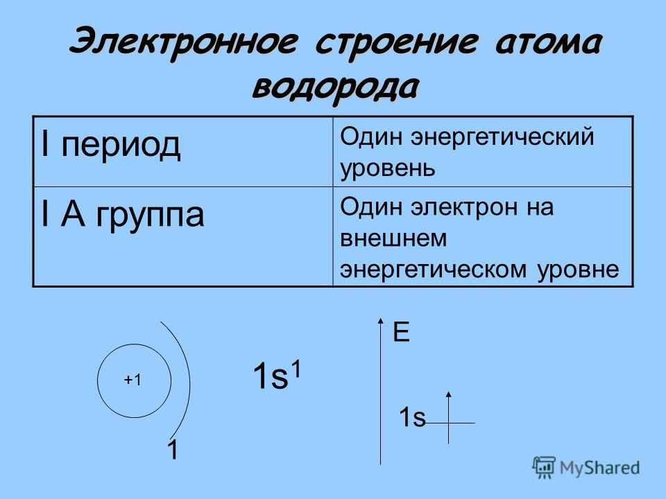 Электронное строение атома водорода I период Один энергетический уровень I А группа Один электрон на внешнем энергетическом уровне +1 1 1s11s1 1s E
