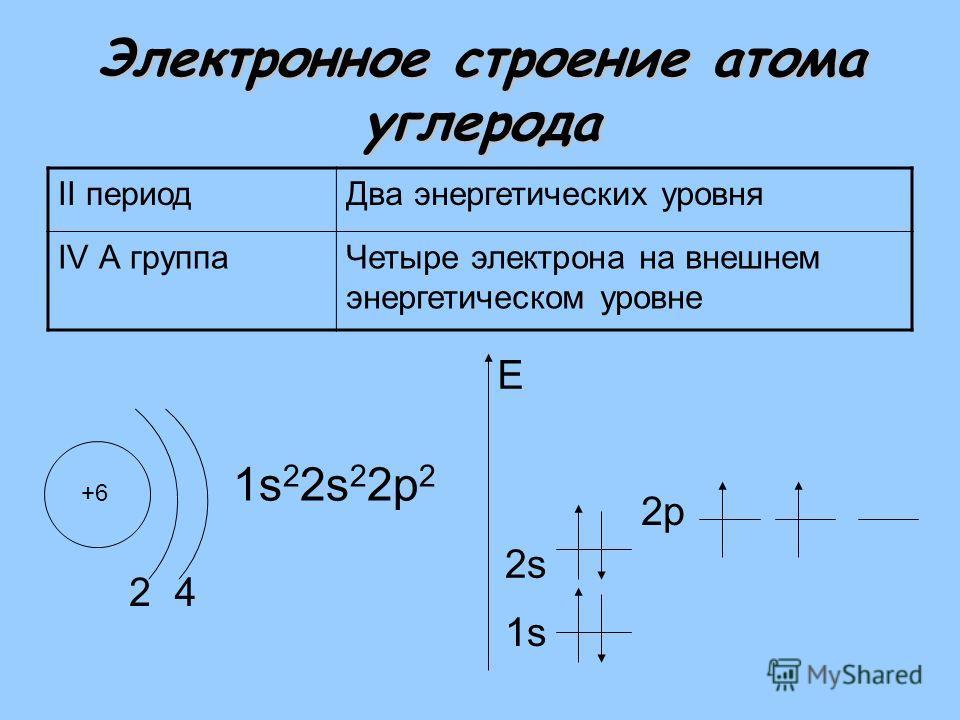 Электронное строение атома углерода II периодДва энергетических уровня IV А группаЧетыре электрона на внешнем энергетическом уровне +6 2 1s 2 2s 2 2р 2 1s E 4 2s2s 2р