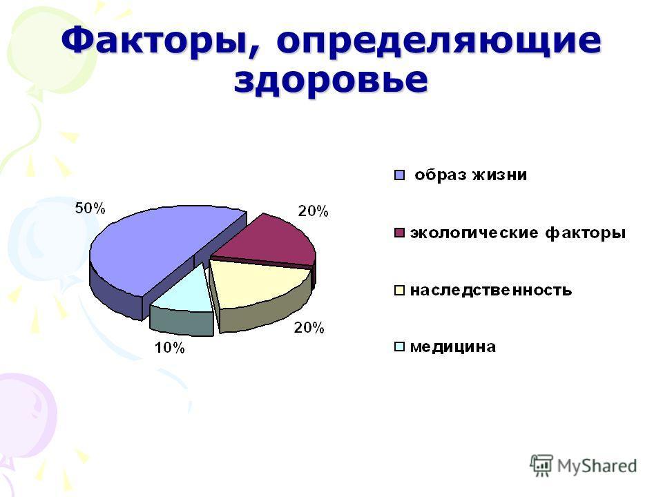 Факторы, определяющие здоровье