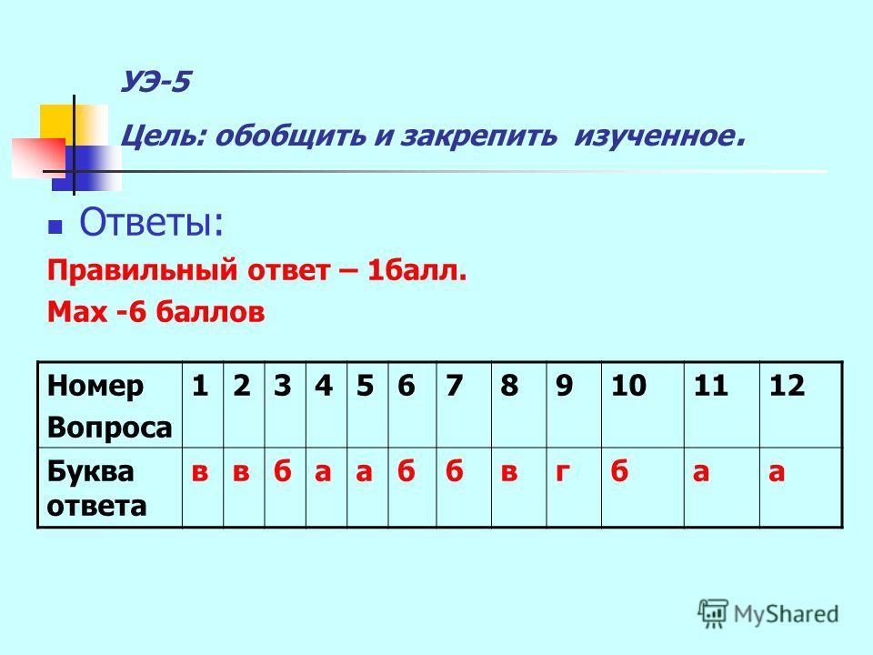 УЭ-5 Цель: обобщить и закрепить изученное. Ответы: Правильный ответ – 1балл. Мах -6 баллов Номер Вопроса 123456789101112 Буква ответа ввбааббвгбаа