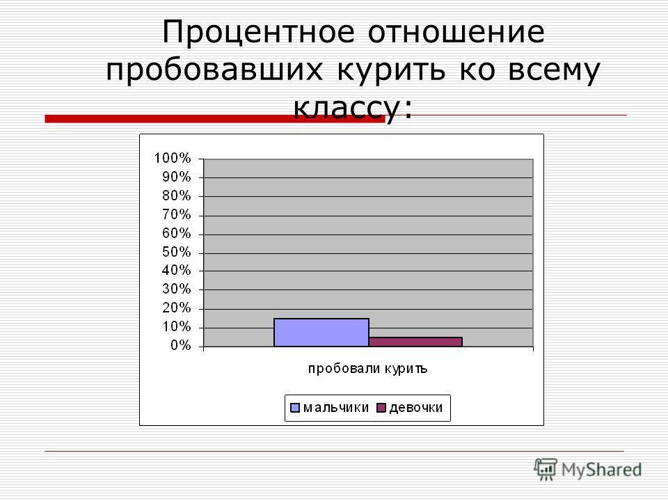 Процентное отношение пробовавших курить ко всему классу: