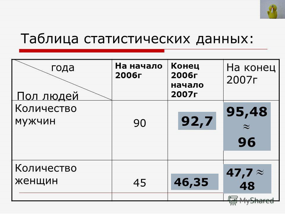 Таблица статистических данных: года На начало 2006г Конец 2006г начало 2007г На конец 2007г Количество мужчин 90?? Количество женщин 45?? Пол людей 92,7 95,48 96 46,35 47,7 48