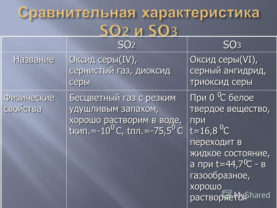 SO 2 SO 3 Название Оксид серы(IV), сернистый газ, диоксид серы Оксид серы(VI), серный ангидрид, триоксид серы Физические свойства Бесцветный газ с резким удушливым запахом, хорошо растворим в воде, tкип.=-10 С, tпл.=-75,5 С При 0 С белое твердое веще