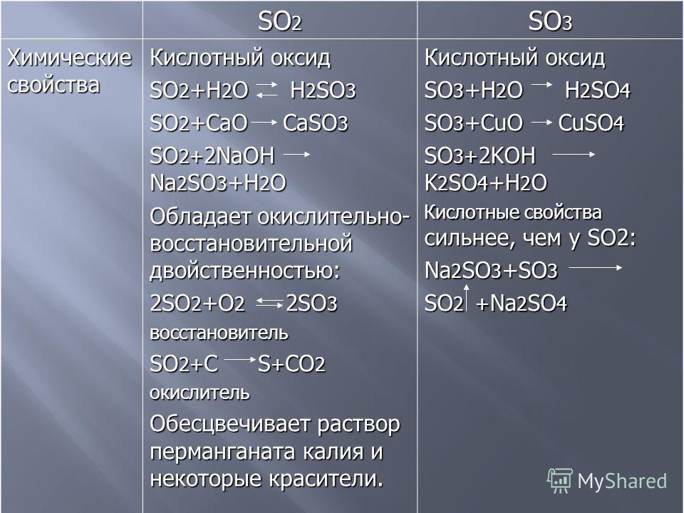 SO 2 SO 3 Химические свойства Кислотный оксид SO 2 +H 2 O H 2 SO 3 SO 2 +CaO CaSO 3 SO 2+ 2NaOH Na 2 SO 3 +H 2 O Обладает окислительно- восстановительной двойственностью: 2SO 2 +O 2 2SO 3 восстановитель SO 2+ C S + CO 2 окислитель Обесцвечивает раств