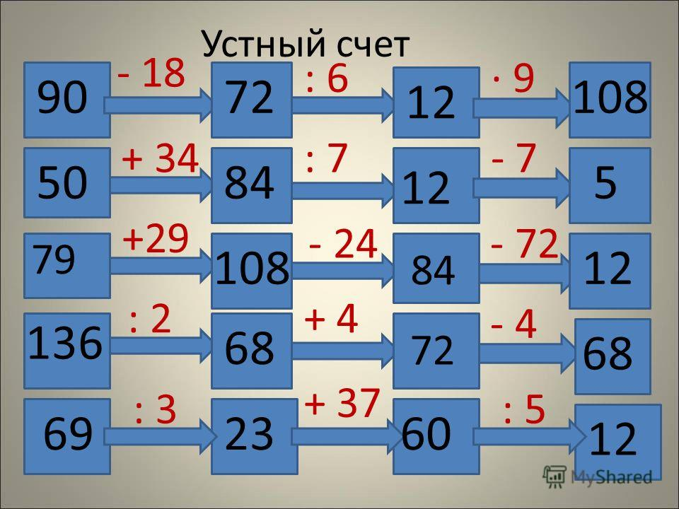 Устный счет 90 - 18 72 : 6 12 108 9 84 12 5 10812 68 72 50 + 34: 7- 7 79 +29 - 24 84 - 72 136 : 2+ 4 - 4 12 2360 69 68 : 5 + 37 : 3
