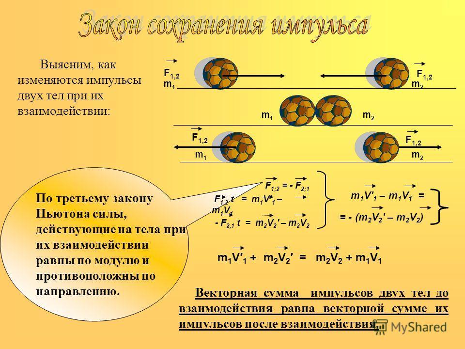По третьему закону Ньютона силы, действующие на тела при их взаимодействии равны по модулю и противоположны по направлению. F 1;2 = - F 2;1 F 1,2 t = m 1 V 1 – m 1 V 1 - F 2,1 t = m 2 V 2 – m 2 V 2 m 1 V 1 – m 1 V 1 = = - (m 2 V 2 – m 2 V 2 ) m 1 V 1