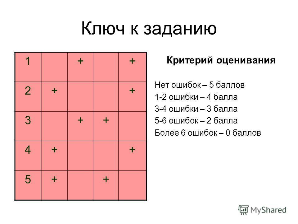 Ключ к заданию Критерий оценивания Нет ошибок – 5 баллов 1-2 ошибки – 4 балла 3-4 ошибки – 3 балла 5-6 ошибок – 2 балла Более 6 ошибок – 0 баллов 1++ 2++ 3++ 4++ 5++