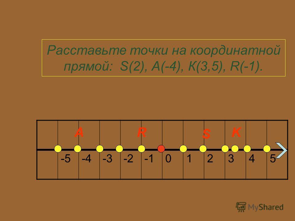 Расставьте точки на координатной прямой: S(2), A(-4), К(3,5), R(-1). -5-4-3-2012345 АR S K