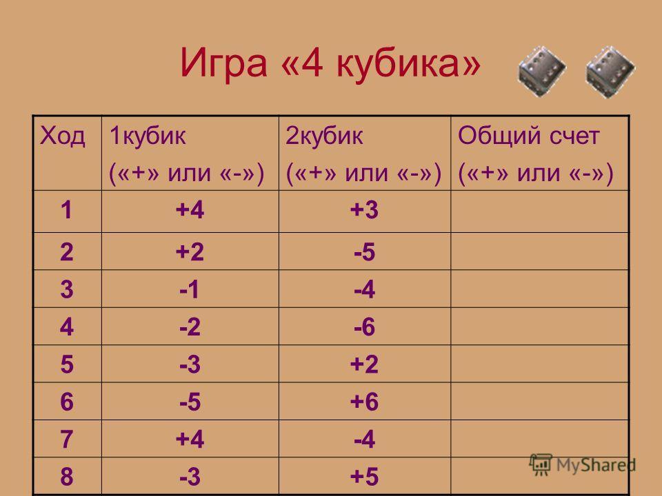 Игра «4 кубика» Ход1кубик («+» или «-») 2кубик («+» или «-») Общий счет («+» или «-») 1+4+3 2+2-5 3-4 4-2-6 5-3+2 6-5+6 7+4-4 8-3+5
