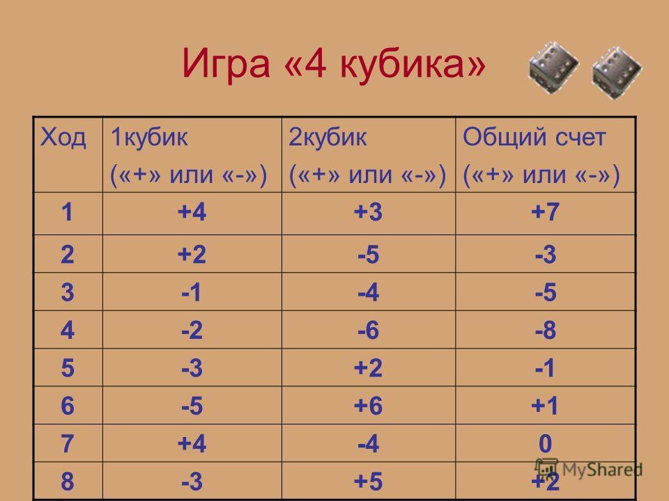 Игра «4 кубика» Ход1кубик («+» или «-») 2кубик («+» или «-») Общий счет («+» или «-») 1+4+3+7 2+2-5-3 3-4-5 4-2-6-8 5-3+2 6-5+6+1 7+4-40 8-3+5+2