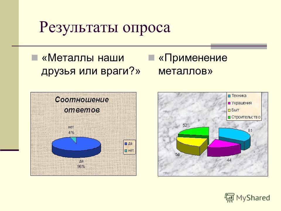 Результаты опроса «Металлы наши друзья или враги?» «Применение металлов»