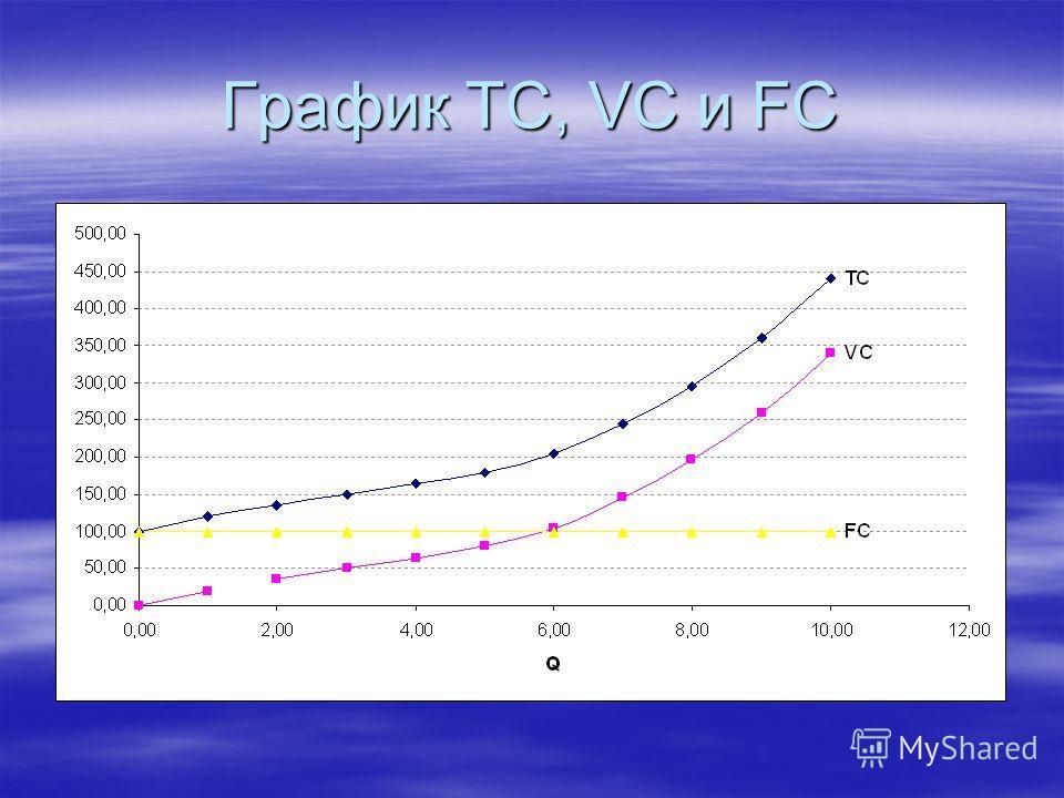 График TC, VC и FC