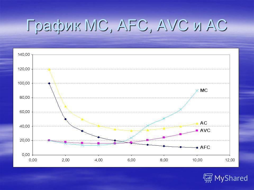 График MC, AFC, AVC и AC