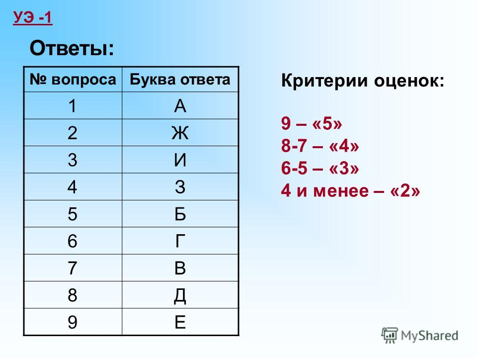УЭ -1 Ответы: вопросаБуква ответа 1А 2Ж 3И 4З 5Б 6Г 7В 8Д 9Е Критерии оценок: 9 – «5» 8-7 – «4» 6-5 – «3» 4 и менее – «2»