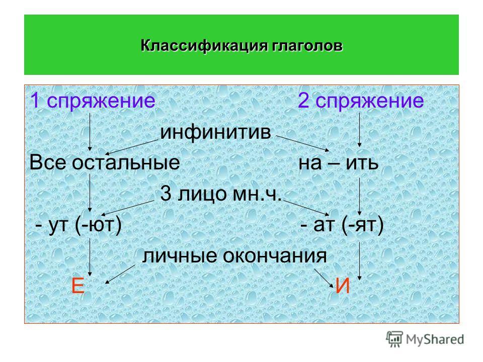 Классификация глаголов 1 спряжение 2 спряжение инфинитив Все остальные на – ить 3 лицо мн.ч. - ут (-ют) - ат (-ят) личные окончания Е И