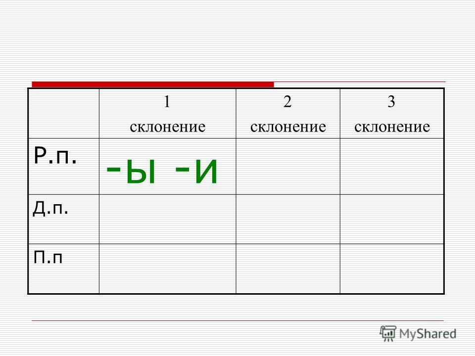 1 склонение 2 склонение 3 склонение Р.п. -ы -и Д.п. П.п