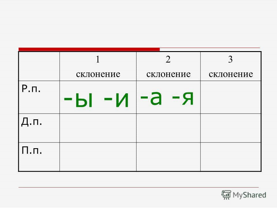 1 склонение 2 склонение 3 склонение Р.п. -ы -и -а -я Д.п. П.п.