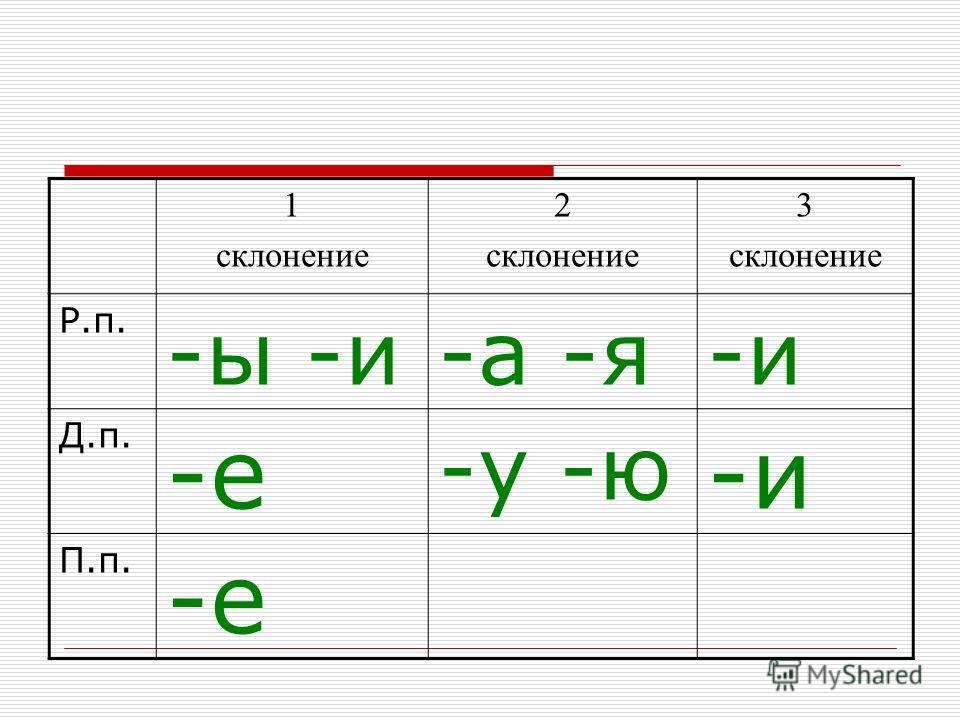 1 склонение 2 склонение 3 склонение Р.п. -ы -и-а -я-и Д.п. -е -у -ю -и П.п. -е