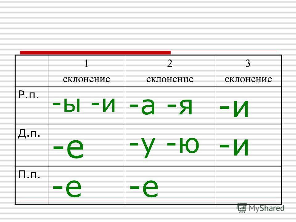 1 склонение 2 склонение 3 склонение Р.п. -ы -и -а -я -и Д.п. -е -у -ю -и П.п. -е