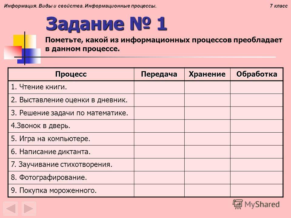Информация. Виды и свойства. Информационные процессы. 7 класс Задание 1 Пометьте, какой из информационных процессов преобладает в данном процессе. ПроцессПередачаХранениеОбработка 1. Чтение книги. 2. Выставление оценки в дневник. 3. Решение задачи по