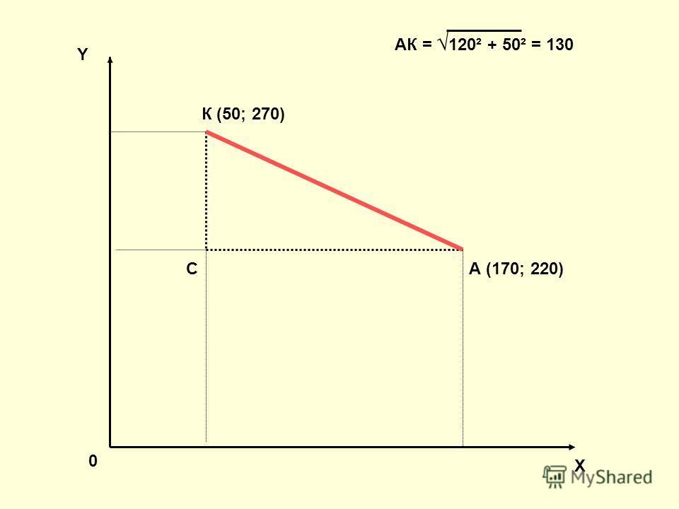0 К (50; 270) А (170; 220)С Y X АК = 120² + 50² = 130