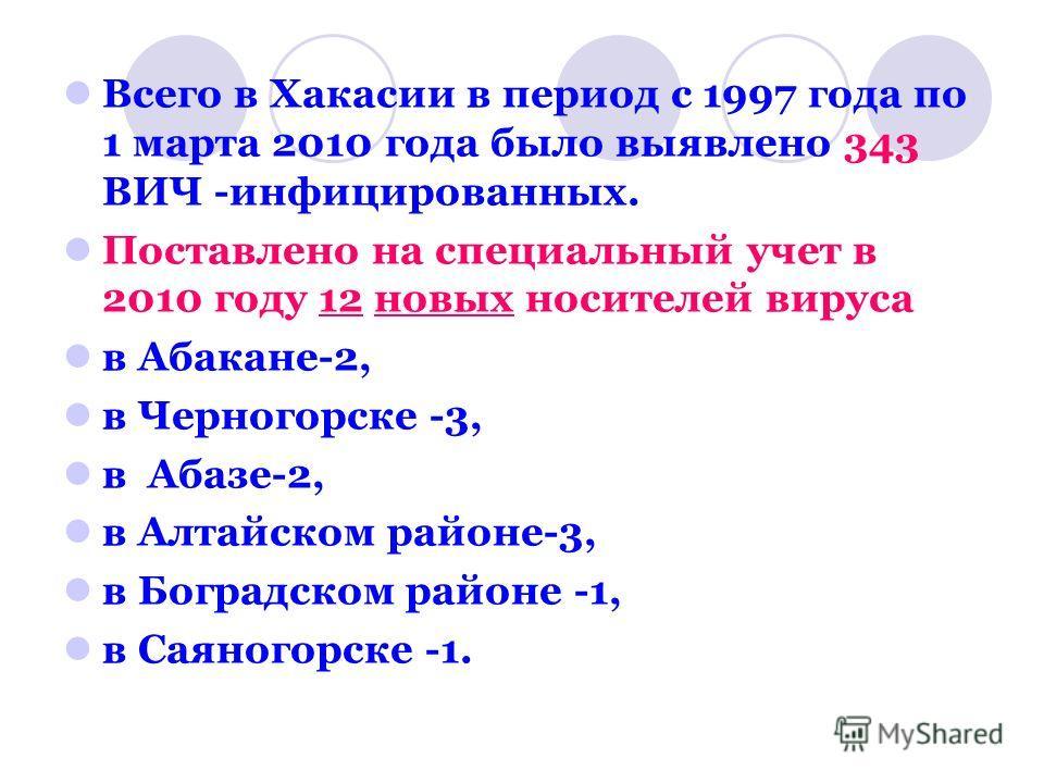 Всего в Хакасии в период с 1997 года по 1 марта 2010 года было выявлено 343 ВИЧ -инфицированных. Поставлено на специальный учет в 2010 году 12 новых носителей вируса в Абакане-2, в Черногорске -3, в Абазе-2, в Алтайском районе-3, в Боградском районе