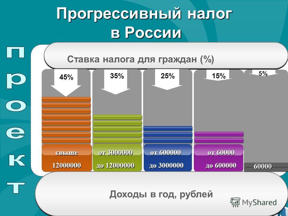 Прогрессивный налог в России Ставка налога для граждан (%) 45% 35%25% 15% свыше 12000000 свыше 12000000 от 3000000 до 12000000 от 3000000 до 12000000 от 600000 до 3000000 от 600000 до 3000000 от 60000 до 600000 от 60000 до 600000 Доходы в год, рублей