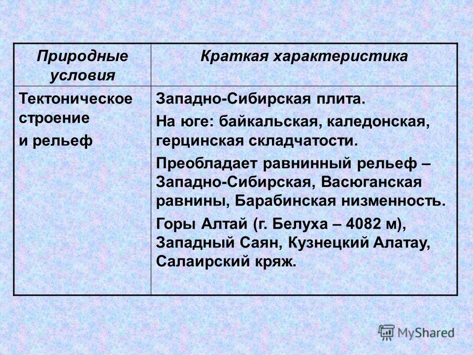 Природные условия Краткая характеристика Тектоническое строение и рельеф Западно-Сибирская плита. На юге: байкальская, каледонская, герцинская складчатости. Преобладает равнинный рельеф – Западно-Сибирская, Васюганская равнины, Барабинская низменност