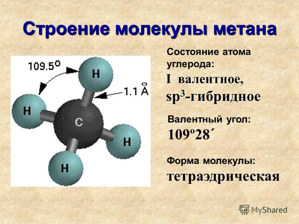 Строение молекулы метана Состояние атома углерода: I валентное, sp 3 -гибридное Валентный угол: 109º28´ Форма молекулы: тетраэдрическая