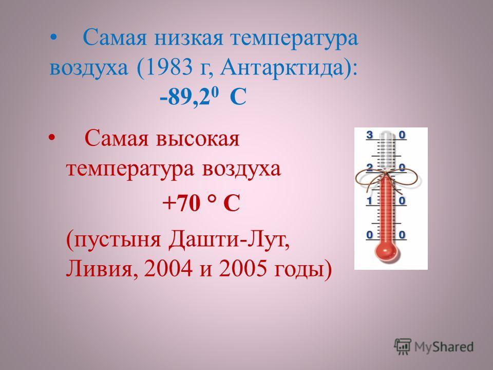 Самая низкая температура воздуха (1983 г, Антарктида): -89,2 0 С Самая высокая температура воздуха +70 ° C (пустыня Дашти-Лут, Ливия, 2004 и 2005 годы)