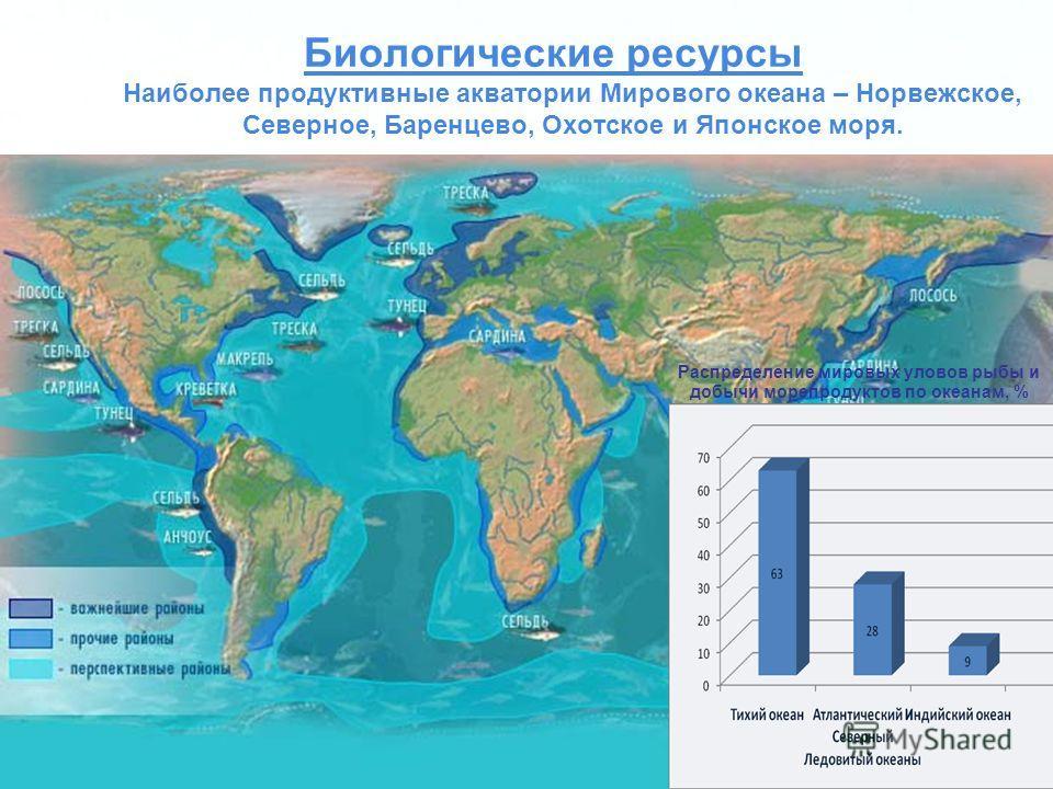 Page 10 Биологические ресурсы Наиболее продуктивные акватории Мирового океана – Норвежское, Северное, Баренцево, Охотское и Японское моря. Распределение мировых уловов рыбы и добычи морепродуктов по океанам, %