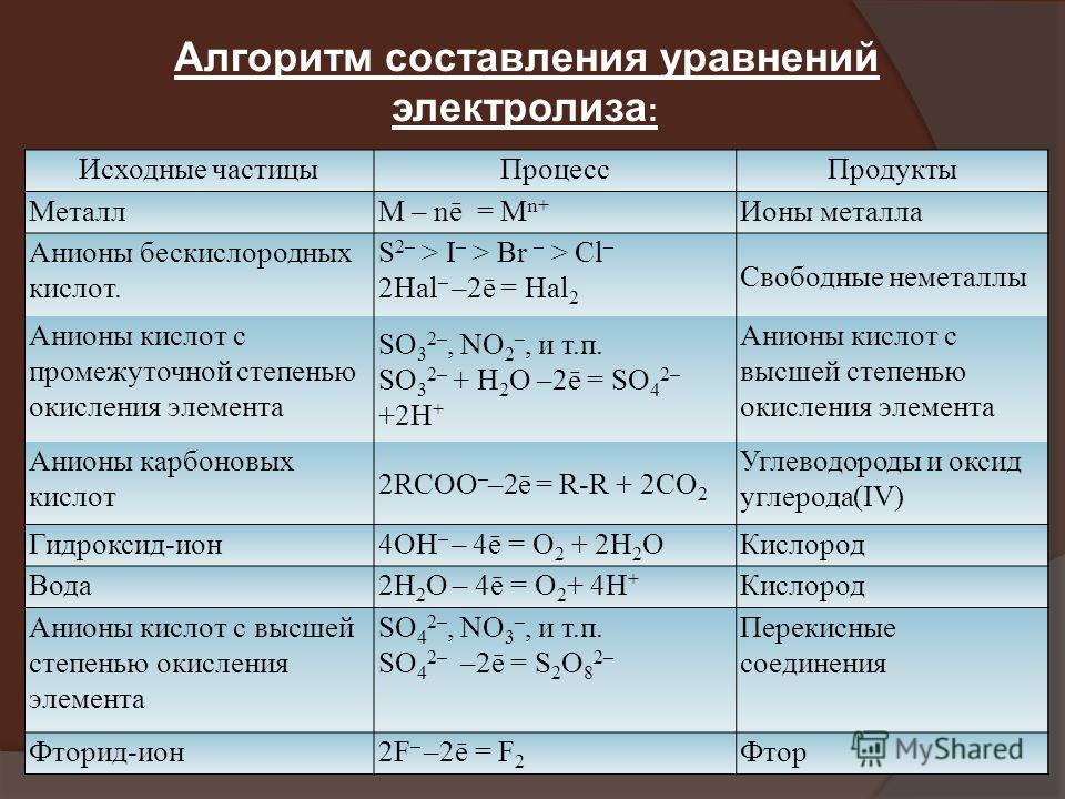 Исходные частицыПроцессПродукты МеталлM – nē = M n+ Ионы металла Анионы бескислородных кислот. S 2– > I – > Br – > Cl – 2Hal – –2ē = Hal 2 Свободные неметаллы Анионы кислот с промежуточной степенью окисления элемента SO 3 2–, NO 2 –, и т.п. SO 3 2– +